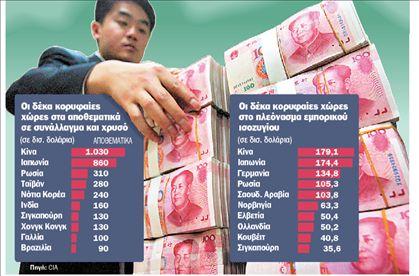 Παγκόσμια πρωταθλήτρια η Κίνα σε  αποθεματικά και εμπορικό πλεόνασμα | tovima.gr