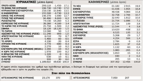 Η κυκλοφορία των εφημερίδων από 29.9.2008 ως 5.10.2008 πανελλαδικά   tovima.gr