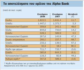 Κέρδη €568 εκατ. για την Αlpha | tovima.gr