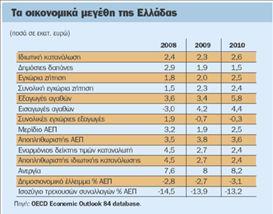 Μαύρα μαντάτα από τον ΟΟΣΑ | tovima.gr
