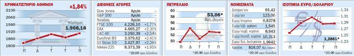 Ράλι στα ευρωπαϊκά χρηματιστήρια   tovima.gr