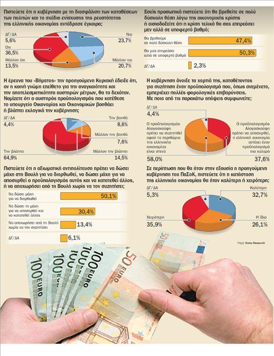 Απαισιόδοξοι οι Ελληνες για την κρίση   tovima.gr