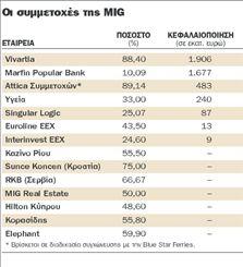 Τα δίνει όλα για εξαγορά  τράπεζας ο Βγενόπουλος | tovima.gr