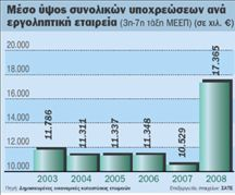 Ζημιές και χρέη για τις περισσότερες  κατασκευαστικές επιχειρήσεις | tovima.gr