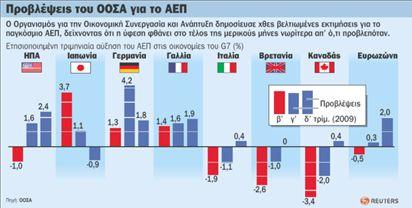Αισιοδοξία ΟΟΣΑ για πρώιμη αλλά αργή ανάκαμψη   tovima.gr