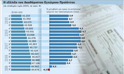 Βούλιαξαν οι επενδύσεις, σε ύφεση η οικονομία   tovima.gr
