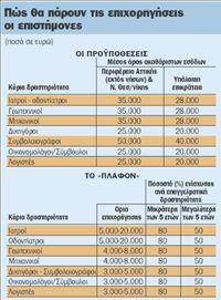 Τρέχει το πρόγραμμα για ενίσχυση  των επιστημόνων-επαγγελματιών | tovima.gr