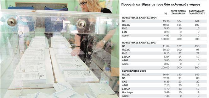Ο δρόμος προς τις 150+1 έδρες | tovima.gr
