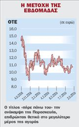 Πιθανή πολιτική αστάθεια  ανησυχεί τους επενδυτές | tovima.gr