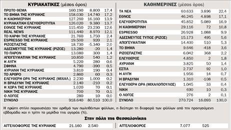 Η κυκλοφορία των εφημερίδων από 24.8.2009 ως 30.8.2009 πανελλαδικά | tovima.gr
