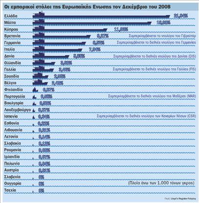74η ΔΕΘ – Η ναυτιλία στη δίνη της κρίσης | tovima.gr