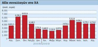 Ελληνικές μετοχές αξίας €627 εκατ.  αγόρασαν οι ξένοι στο οκτάμηνο 2009 | tovima.gr