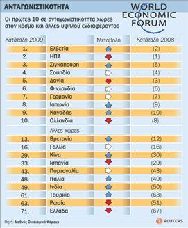 Η Ελλάδα χάνει έδαφος  στην «ανταγωνιστικότητα» | tovima.gr
