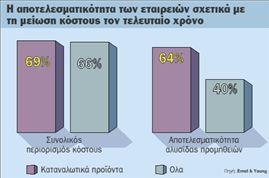 Τη μείωση κόστους πέτυχαν οι εταιρείες  καταναλωτικών προϊόντων εν μέσω ύφεσης   tovima.gr