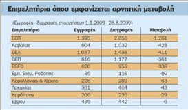 Χιλιάδες μικρομεσαίες επιχειρήσεις  «κατεβάζουν ρολά» καθημερινά | tovima.gr