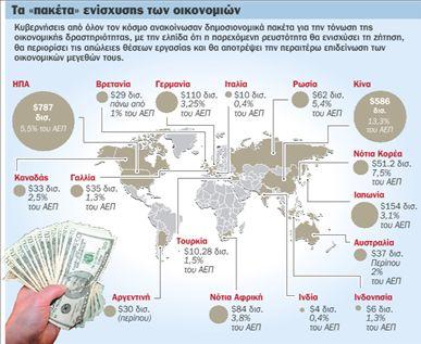 «Καμπανάκι» για  τον κίνδυνο του  πληθωρισμού | tovima.gr