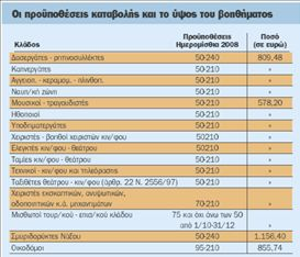 Εποχικό βοήθημα ως και €1.156 σε 150.000 εργαζομένους | tovima.gr