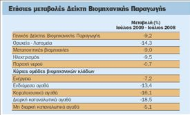 Νέα πτώση 9% στην παραγωγή  των μεταποιητικών βιομηχανιών | tovima.gr