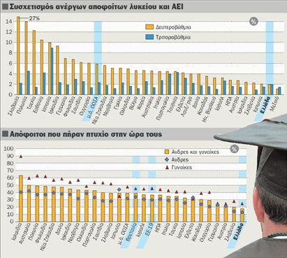 Κι όμως, η επιστήμη οδηγεί στην ανεργία! | tovima.gr