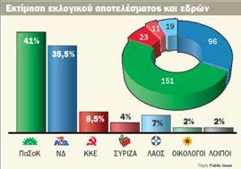 Προβάδισμα 5,5% για το ΠαΣοΚ | tovima.gr