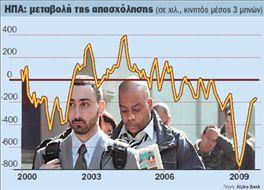 Νέα μέτρα θα χρειαστούν για την ανεργία | tovima.gr