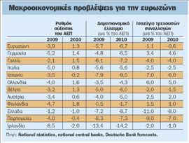 Αντικρουόμενες  εκτιμήσεις για την  ελληνική οικονομία | tovima.gr