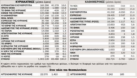 Η κυκλοφορία των εφημερίδων από 31.8.2009 ως 6.9.2009 πανελλαδικά | tovima.gr