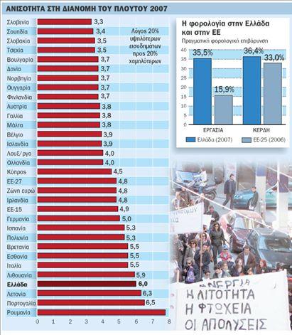 Μισθός κάτω από 750 ευρώ  για το 25% των εργαζομένων   tovima.gr