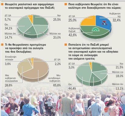 Προβάδισμα του ΠαΣοΚ με 6,8% | tovima.gr