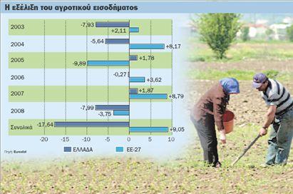 Σε παρατεταμένη ύφεση η ελληνική γεωργία | tovima.gr