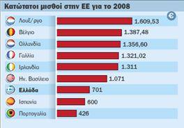 Δύο ταχυτήτων  οι αυξήσεις μισθών  στις χώρες της ΕΕ | tovima.gr