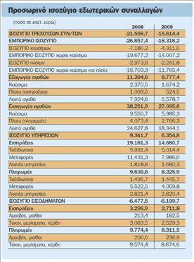 Μειώθηκε κατά 22,9%  το έλλειμμα του ισοζυγίου  τρεχουσών συναλλαγών | tovima.gr