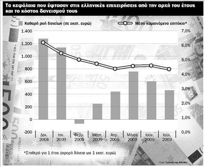 Οι τράπεζες αναζητούν και  φλερτάρουν τις μικρομεσαίες | tovima.gr