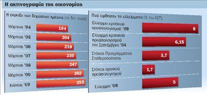 Στην κόψη του ξυραφιού η ελληνική οικονομία | tovima.gr