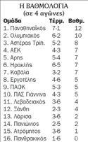 Βαθμολογία Super League | tovima.gr
