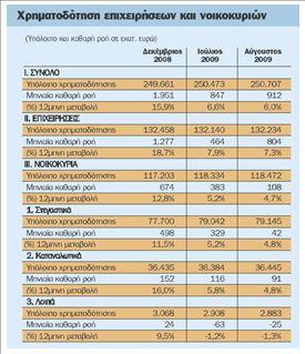 Λιγότερες χορηγήσεις  δανείων σε νοικοκυριά  και επιχειρήσεις | tovima.gr