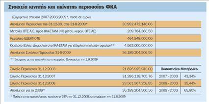 31,6 δισ. ευρώ η περιουσία των Ταμείων   tovima.gr