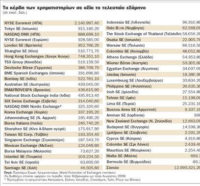Στα 10 τρισ. ευρώ τα κέρδη  της ανάκαμψης | tovima.gr