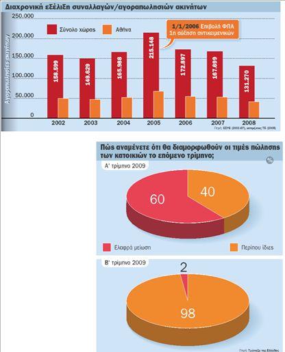 Πτώση 5% στις τιμές των ακινήτων | tovima.gr