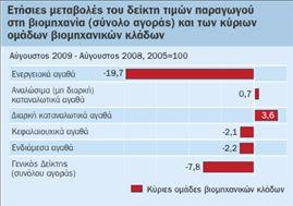 Μειώθηκαν 7,8% οι τιμές χονδρικής | tovima.gr