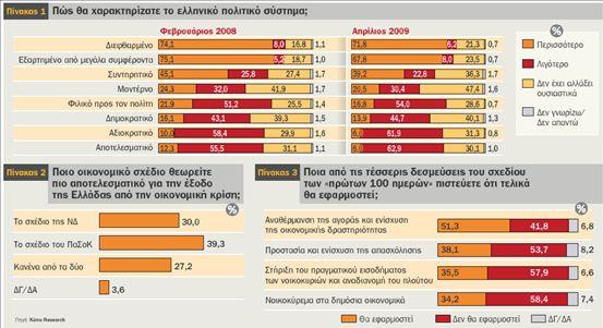 Πώς έφθασε στη νίκη ο κ. Γ. Παπανδρέου | tovima.gr