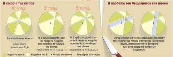 Το θεώρημα της πίτσας | tovima.gr