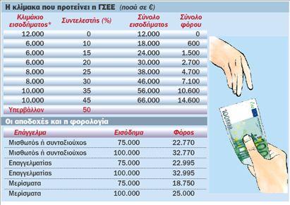 ΓΣΕΕ: Αφορολόγητο €25.000 για τετραμελή οικογένεια | tovima.gr