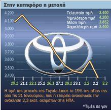 Οι ΗΠΑ «στριμώχνουν» την Τοyota  – Πανηγυρίζουν GΜ, Ford, Chrysler   tovima.gr
