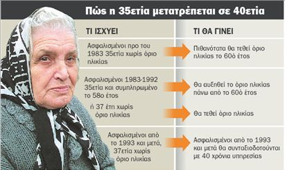 «Σπάει» η 35ετία για τις συντάξεις | tovima.gr