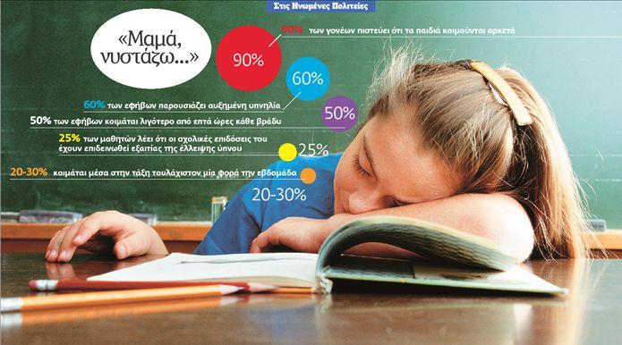 Ποιος έκλεψε μία ώρα από τον ύπνο των παιδιών; | tovima.gr