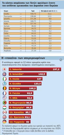 Οι τράπεζες τα νέα θύματα  της κρίσης των ομολόγων | tovima.gr