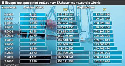 Φεύγουν από την ελληνική σημαία οι εφοπλιστές | tovima.gr
