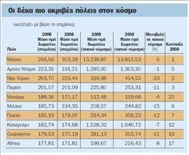 Οι ξενοδόχοι ρίχνουν τις τιμές | tovima.gr