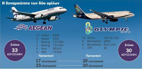 Σε πορεία συγχώνευσης  Αegean Αirlines και Οlympic Αir   tovima.gr